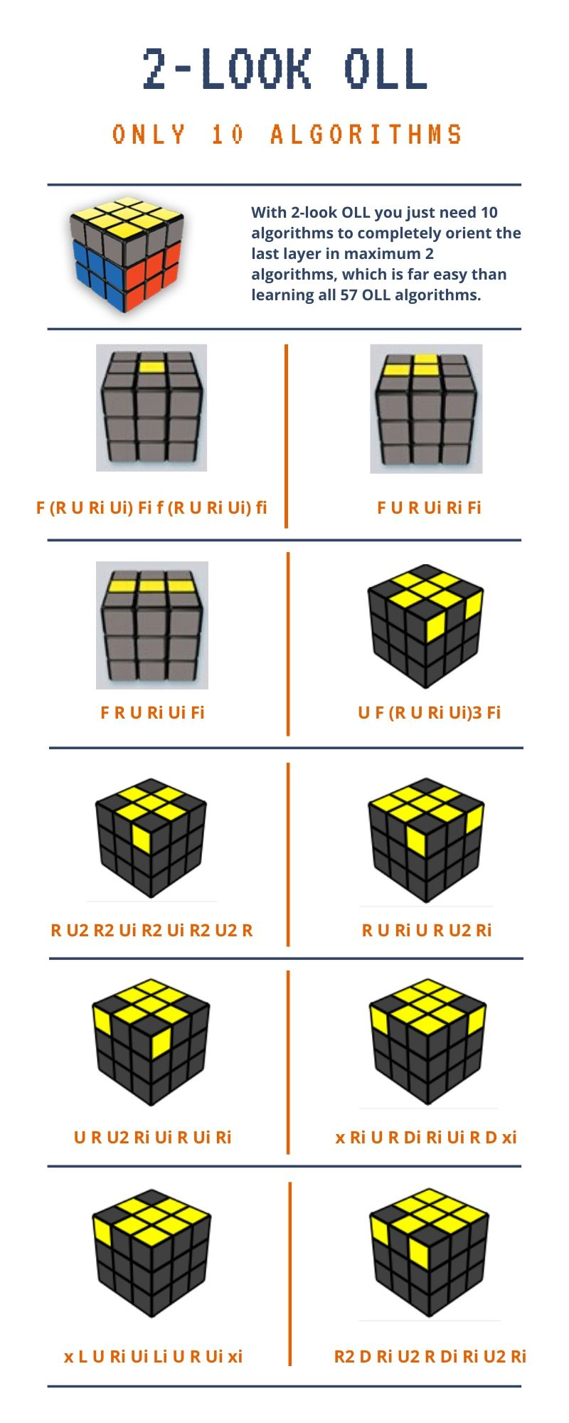 2-look oll, how to solve a rubik's cube
