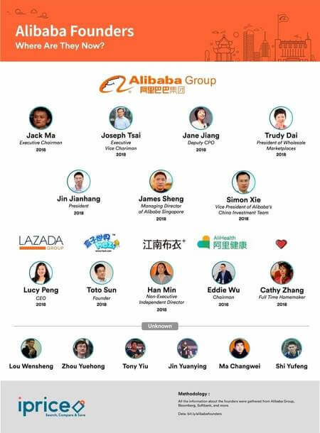 Alibaba CEO and Key Person