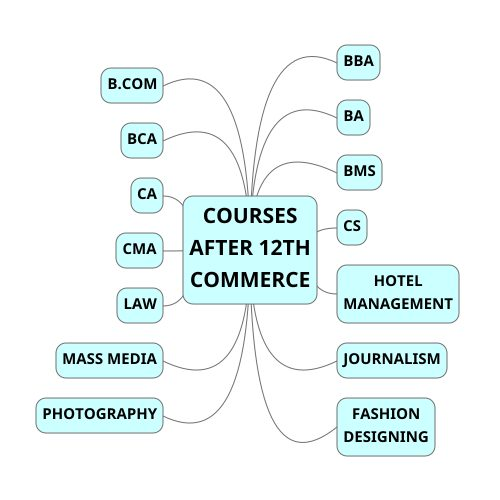 COURSES AFTER 12TH COMMERCE MINDMAP