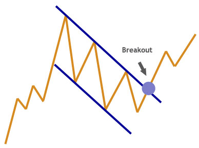 Flag continuation chart pattern