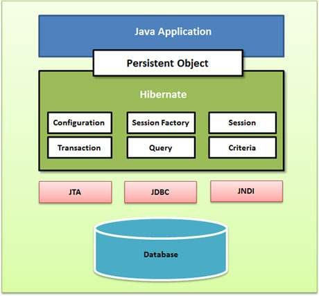 Hibernate application architecture