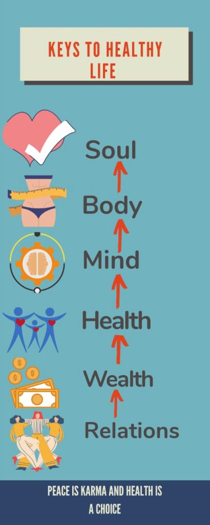Points indicating the keys of living a healthy life