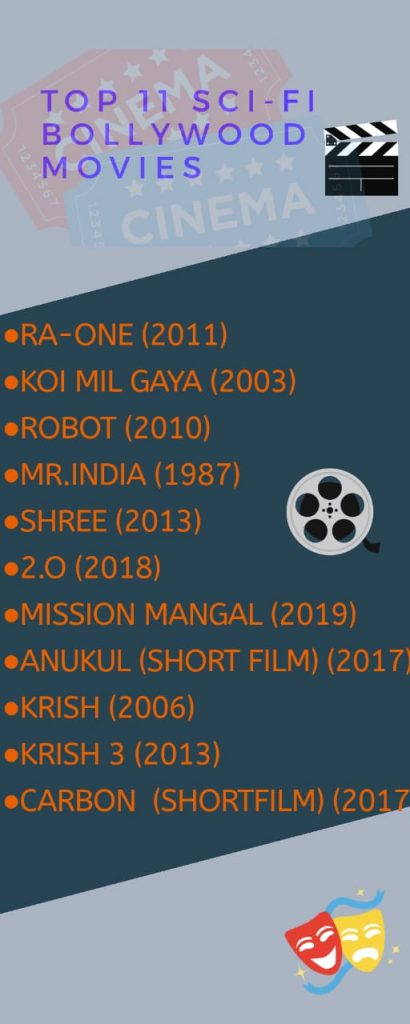 Top 11 bollywood sci-fi movies list