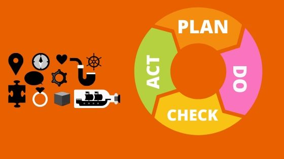 plan do check act cycle of quality control