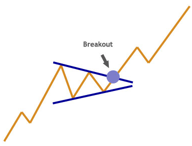 Pennant continuation chart pattern