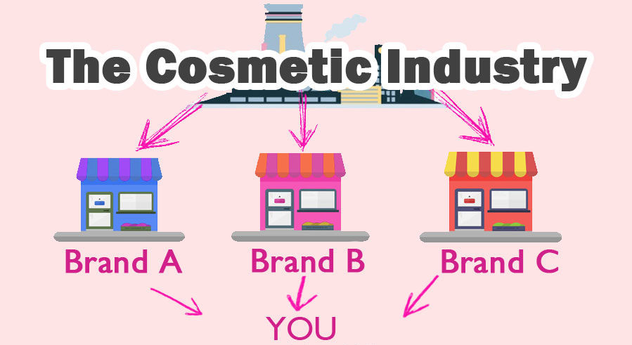 Choose cosmetic industry and product