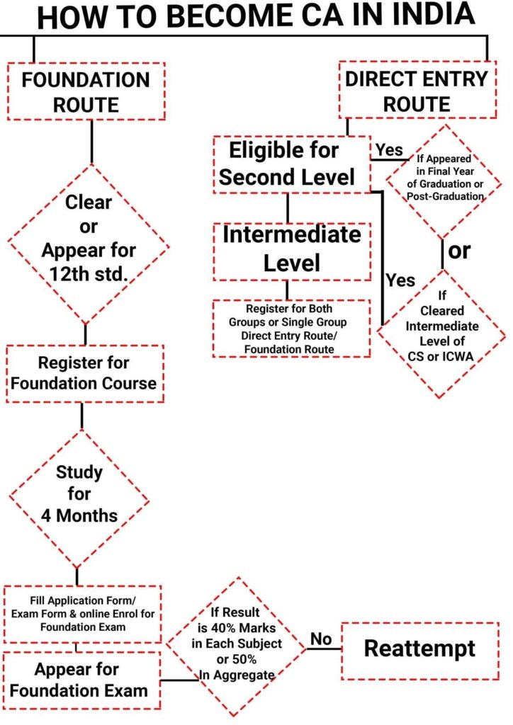 How to Become Chartered Accountant Detailed Process