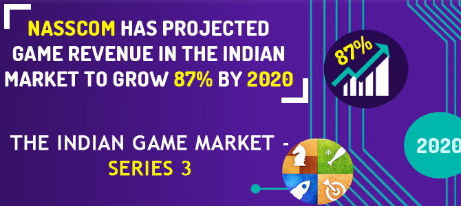 Nasscom Data about Rise In Gaming industry.