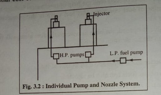 individual pump and nozzle system