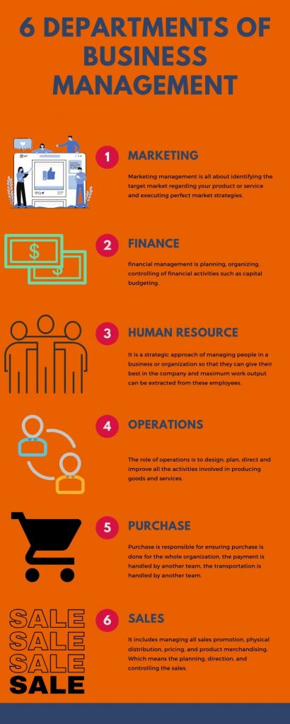 6 departments of management infographics