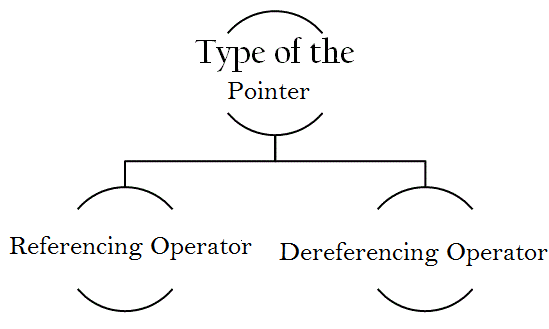 There are two types of pointer