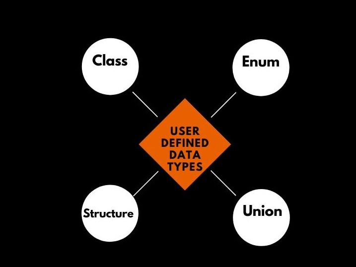 User-Defined Data Types