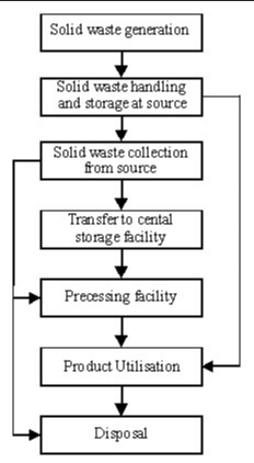 Components of solid waste management
